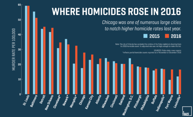 Chicago-Murder-Rate-in-Context-2015-2016_02-1024x0-c-default.png